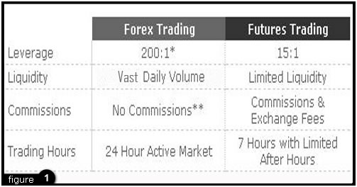 Fx options vs forex futures